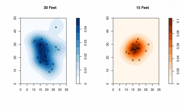 Density ComparisonPattern densities from the two experiments: 30 and 15 feet from target.