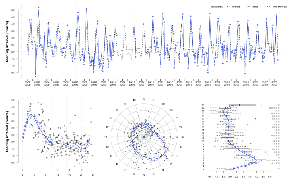 Modeling an Infant's Feeding Schedule with Periodic Smoothing Splines