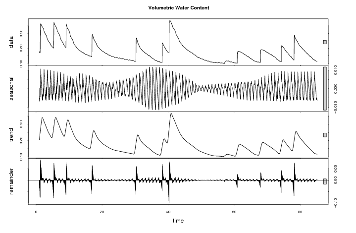 Additive Time Series Decomposition: Volumetric Water Content