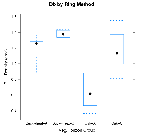 islands_fert-Db-bwplot.png