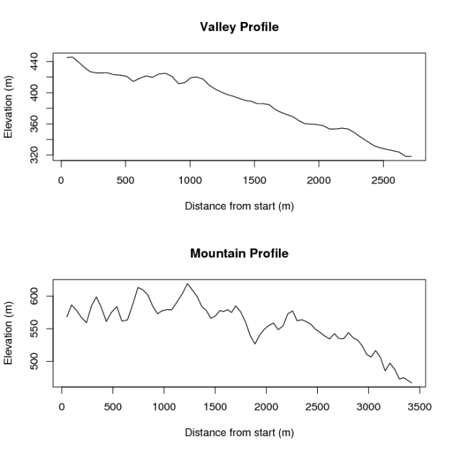 Sample profile creation II: Elevation profiles for the paths taken by the soil scientist here.