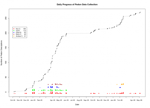 Pedon data collection: Simple graph summarizing the collection of pedon data at PINN.