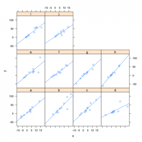 Example Multi-Level Model: each panel represents a model fit to y ~ x, for group f